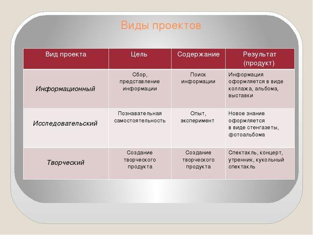 Виды проектов Вид проекта Цель Содержание Результат (продукт) Информационный...