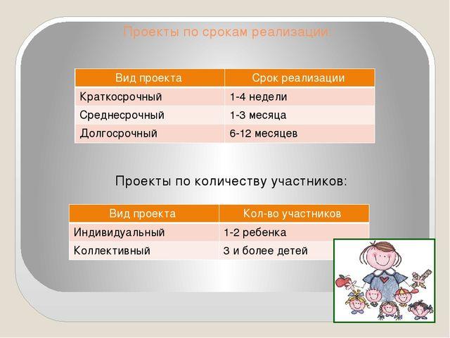 Проекты по срокам реализации:  Проекты по количеству участников: Вид проекта...