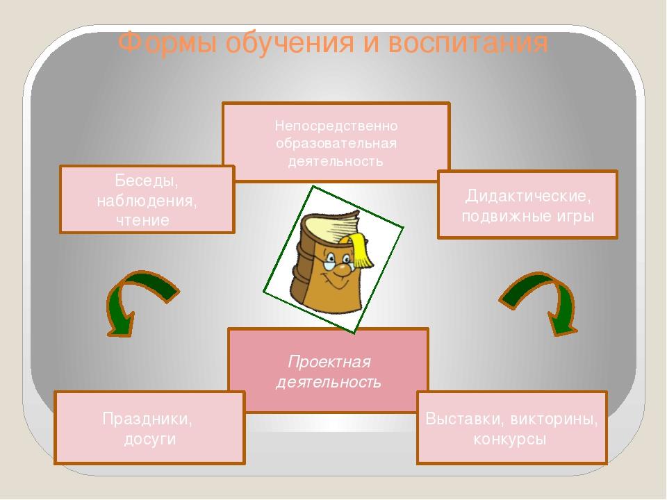 Формы обучения и воспитания Проектная деятельность Праздники, досуги Непосред...