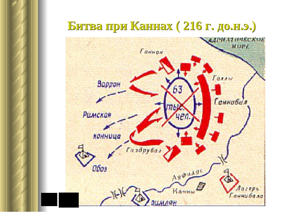 Битва при Каннах ( 216 г. до.н.э.)