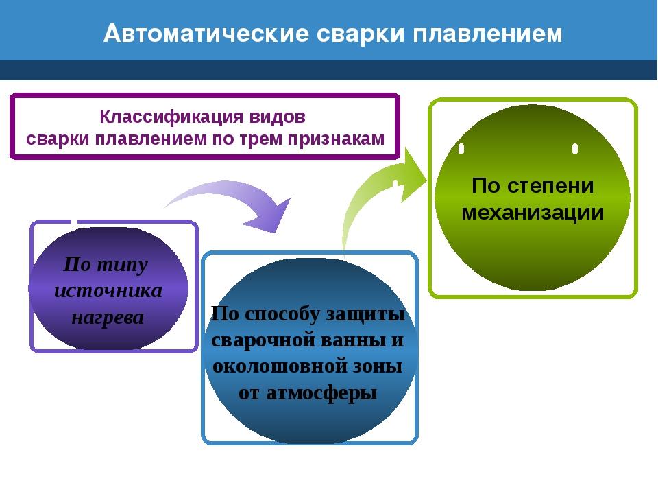 Автоматические сварки плавлением По способу защиты сварочной ванны и околошов...