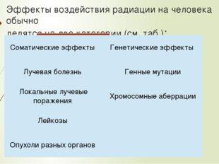 Эффекты воздействия радиации на человека обычно делятся на две категории (см.