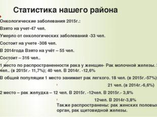 Статистика нашего района Онкологические заболевания 2015г.: Взято на учет-47