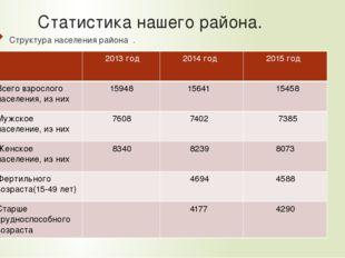 Статистика нашего района. Структура населения района . 2013 год 2014год 2015г