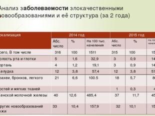 Анализ заболеваемости злокачественными новообразованиями и её структура (за 2