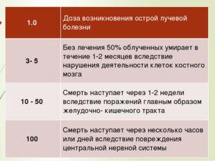 1.0 Доза возникновения острой лучевой болезни 3- 5 Без лечения 50% облученных
