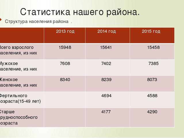 Статистика нашего района. Структура населения района . 2013 год 2014год 2015г...
