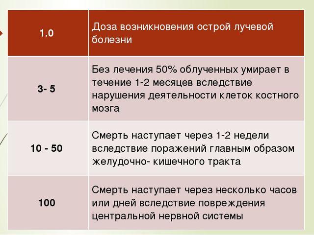 1.0 Доза возникновения острой лучевой болезни 3- 5 Без лечения 50% облученных...