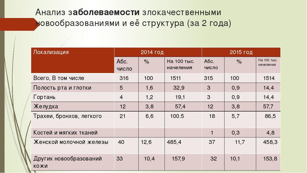 Анализ заболеваемости злокачественными новообразованиями и её структура (за 2...