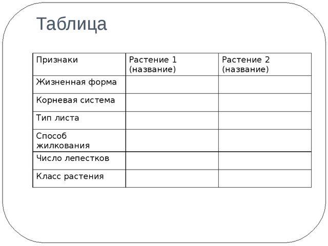 Таблица Признаки Растение 1 (название) Растение 2 (название) Жизненная форма...