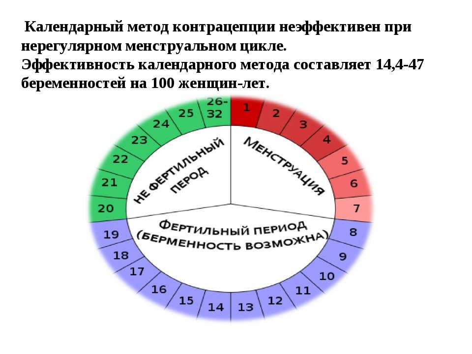 Календарный метод контрацепции неэффективен при нерегулярном менструальном ц...