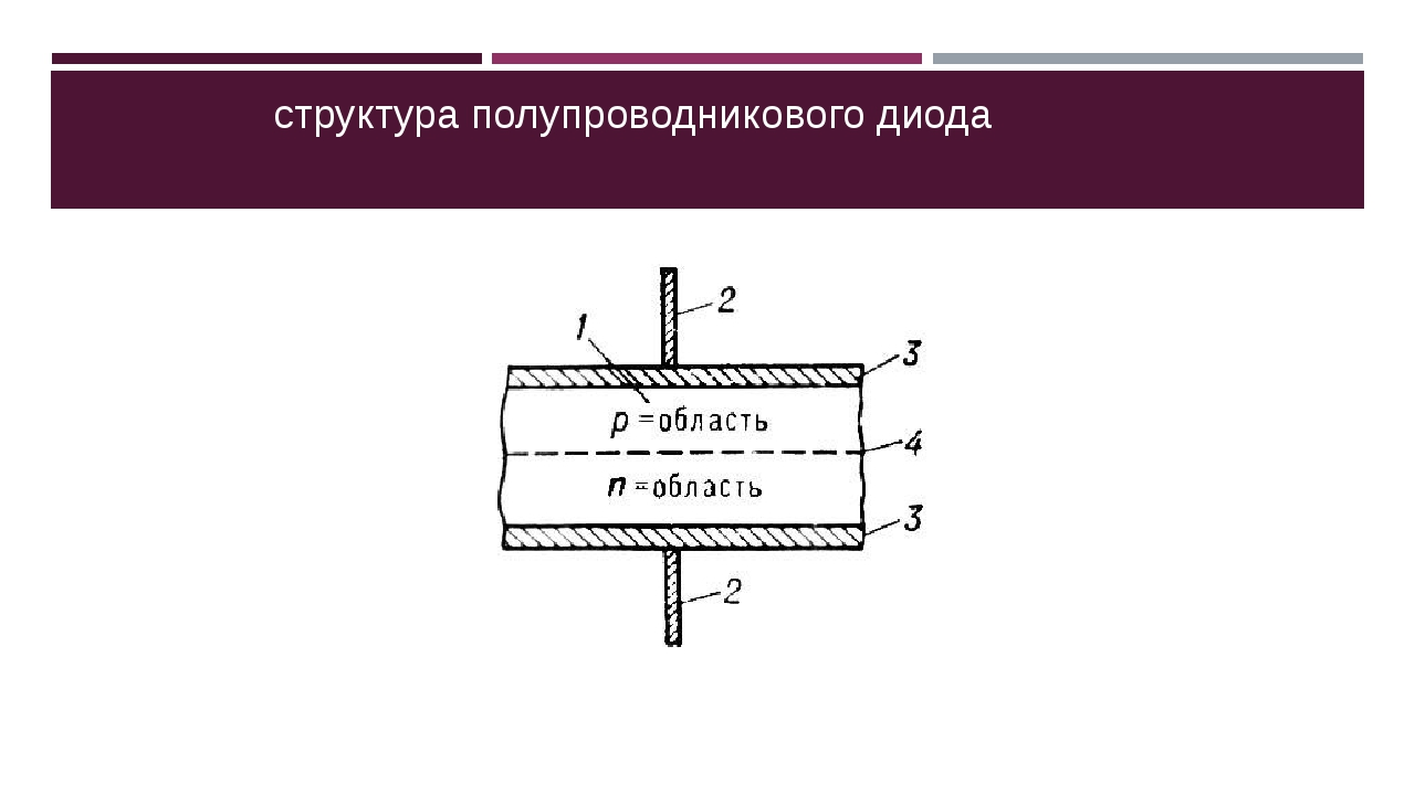 структура полупроводникового диода