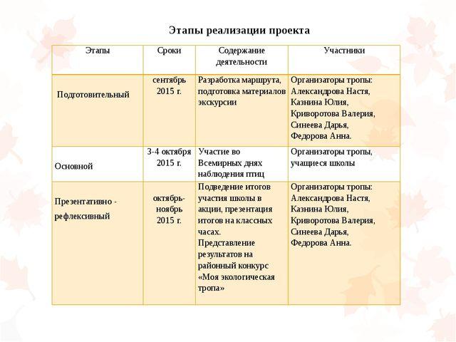 Этапы реализации проекта Этапы Сроки Содержание деятельности Участники  Подг...