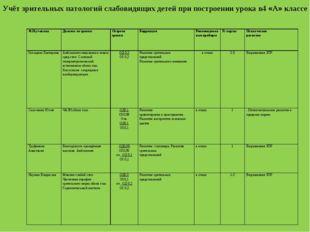 Учёт зрительных патологий слабовидящих детей при построении урока в4 «А» клас