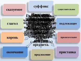 Часть слова, которая стоит после корня и служит для образования новых слов Ча