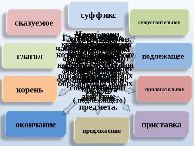 Часть слова, которая стоит после корня и служит для образования новых слов Ча...