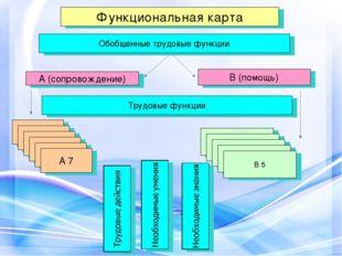 Функциональная карта А (сопровождение) Обобщенные трудовые функции В (помощь)