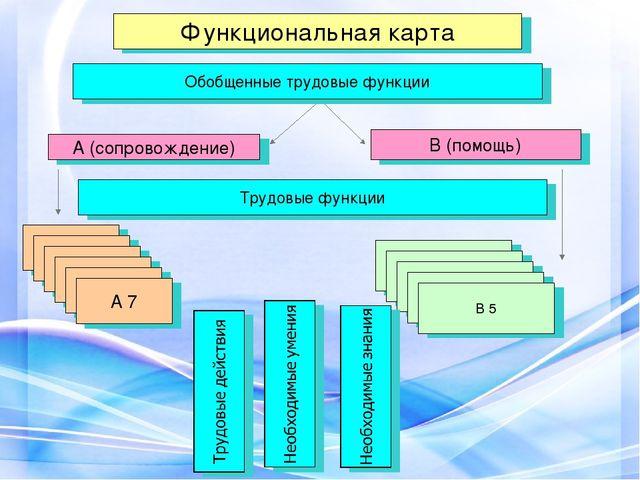Функциональная карта А (сопровождение) Обобщенные трудовые функции В (помощь)...