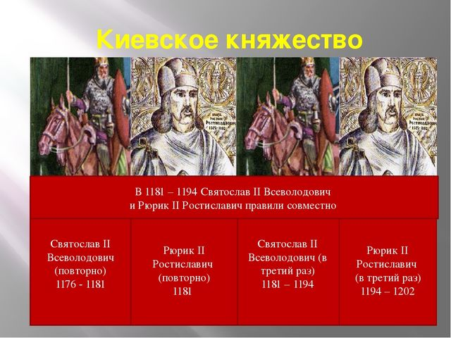Киевское княжество Святослав II Всеволодович (в третий раз) 1181 – 1194 Рюрик...
