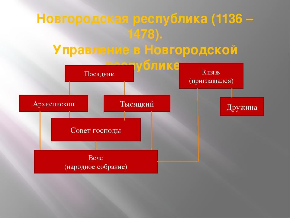 Новгородская республика (1136 – 1478). Управление в Новгородской республике....