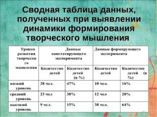 Сводная таблица данных, полученных при выявлении динамики формирования творче