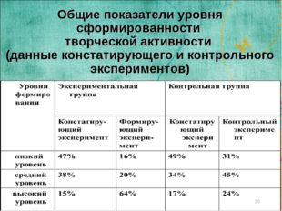 Общие показатели уровня сформированности творческой активности (данные конста