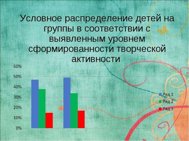 Условное распределение детей на группы в соответствии с выявленным уровнем сф...