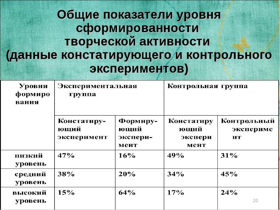 Общие показатели уровня сформированности творческой активности (данные конста...