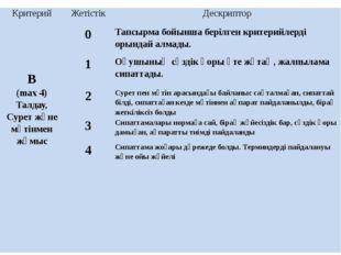 Критерий Жетістік Дескриптор В (max4) Талдау, Сурет және мәтінменжұмыс 0 Тапс