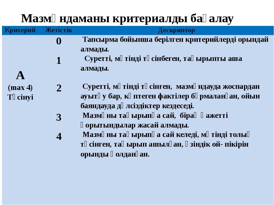 Мазмұндаманы критериалды бағалау Критерий Жетістік Дескриптор А (max4) Түсіну...