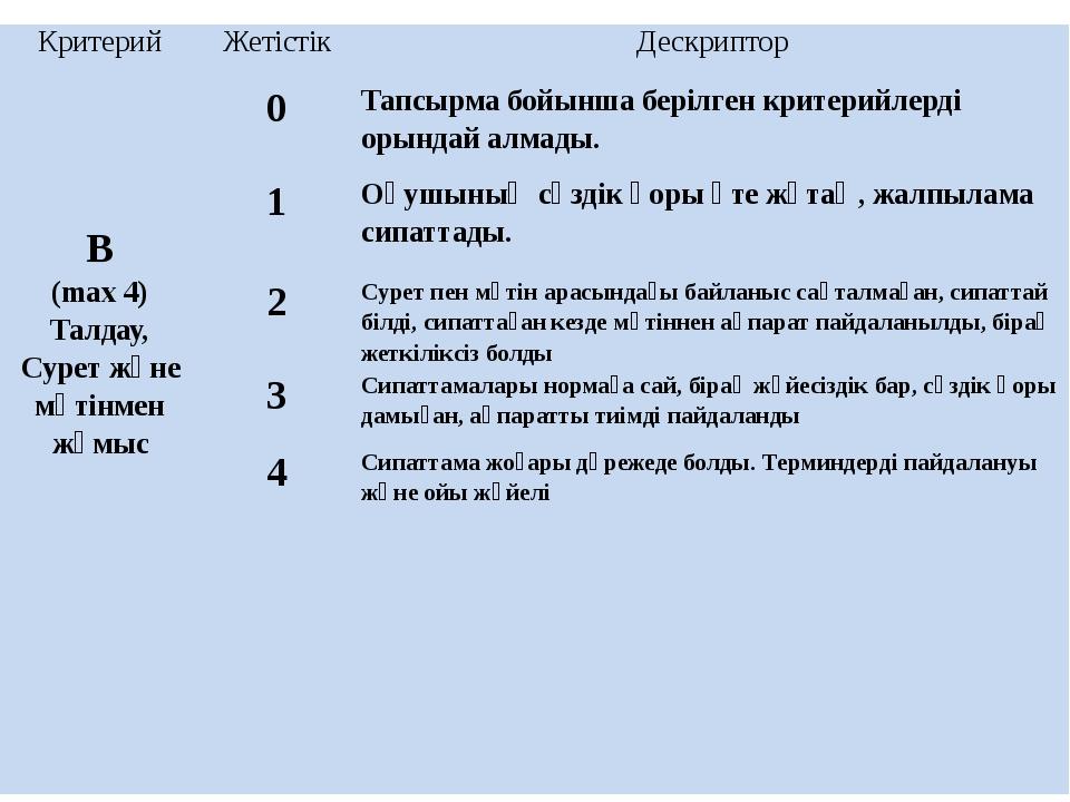 Критерий Жетістік Дескриптор В (max4) Талдау, Сурет және мәтінменжұмыс 0 Тапс...