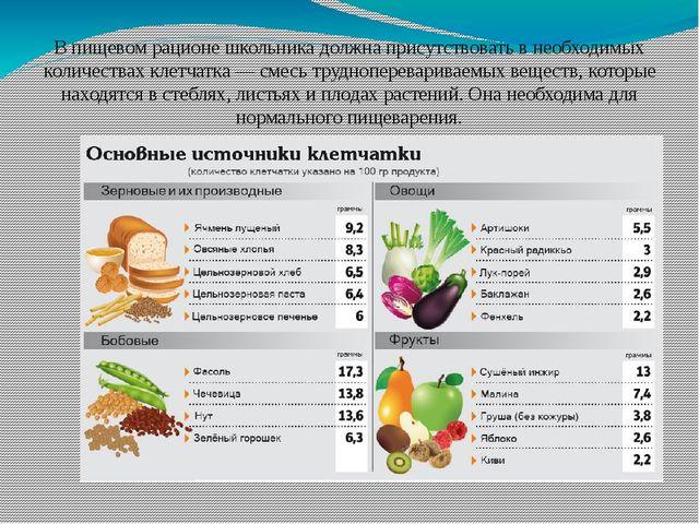 В пищевом рационе школьника должна присутствовать в необходимых количествах к...