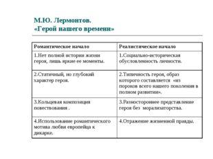 М.Ю. Лермонтов. «Герой нашего времени» Романтическое началоРеалистическое на