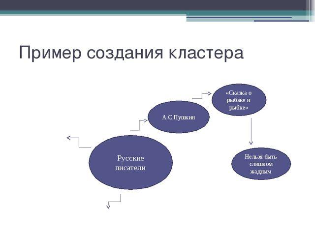 Пример создания кластера Русские писатели А.С.Пушкин «Сказка о рыбаке и рыбке...