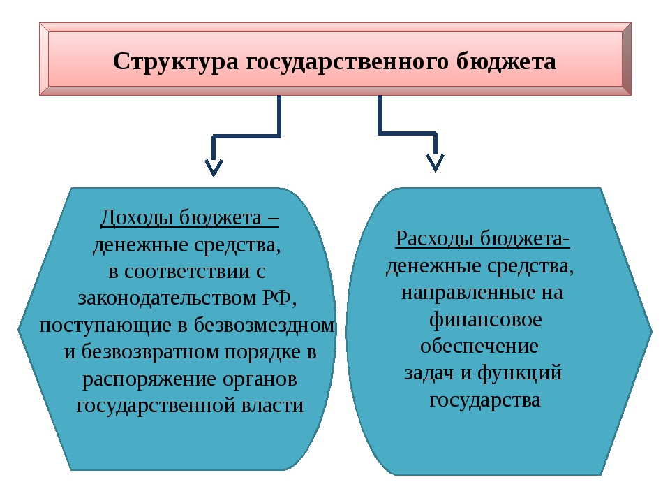 Использования и государственный бюджет шпаргалка формирования пути