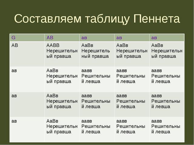 Составляем таблицу Пеннета GАВававав АВААВВ Нерешительный правшаАаВв Не...