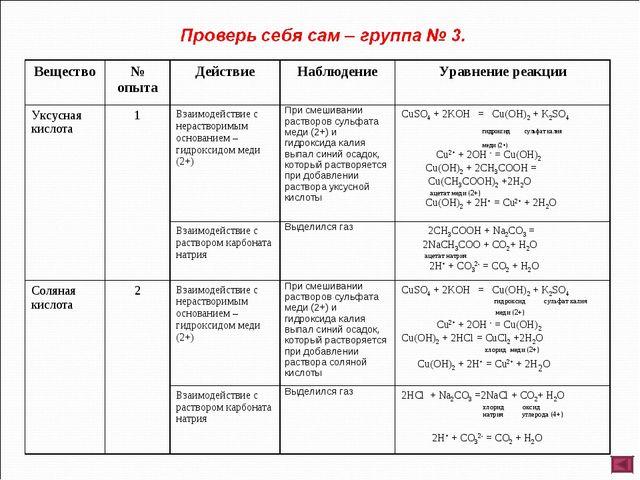 Вещество№ опытаДействиеНаблюдениеУравнение реакции Уксусная кислота1Вза...