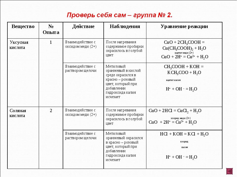 Вещество№ ОпытаДействиеНаблюденияУравнение реакции Уксусная кислота1Вза...