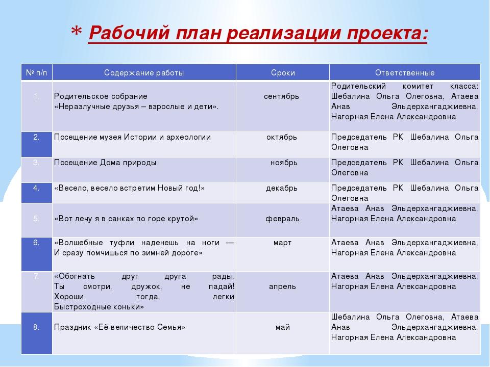 Рабочий план реализациипроекта: № п/п Содержание работы Сроки Ответственные...