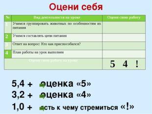 Оцени себя 5,4 + оценка «5» 3,2 + оценка «4» 1,0 + есть к чему стремиться «!»