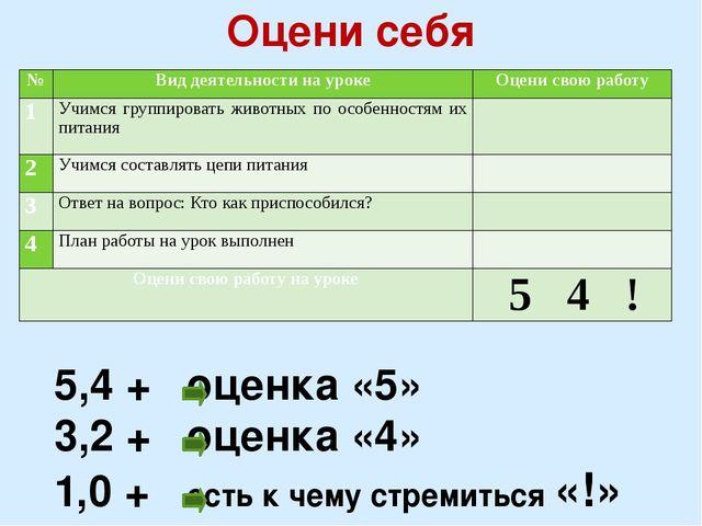 Оцени себя 5,4 + оценка «5» 3,2 + оценка «4» 1,0 + есть к чему стремиться «!»...
