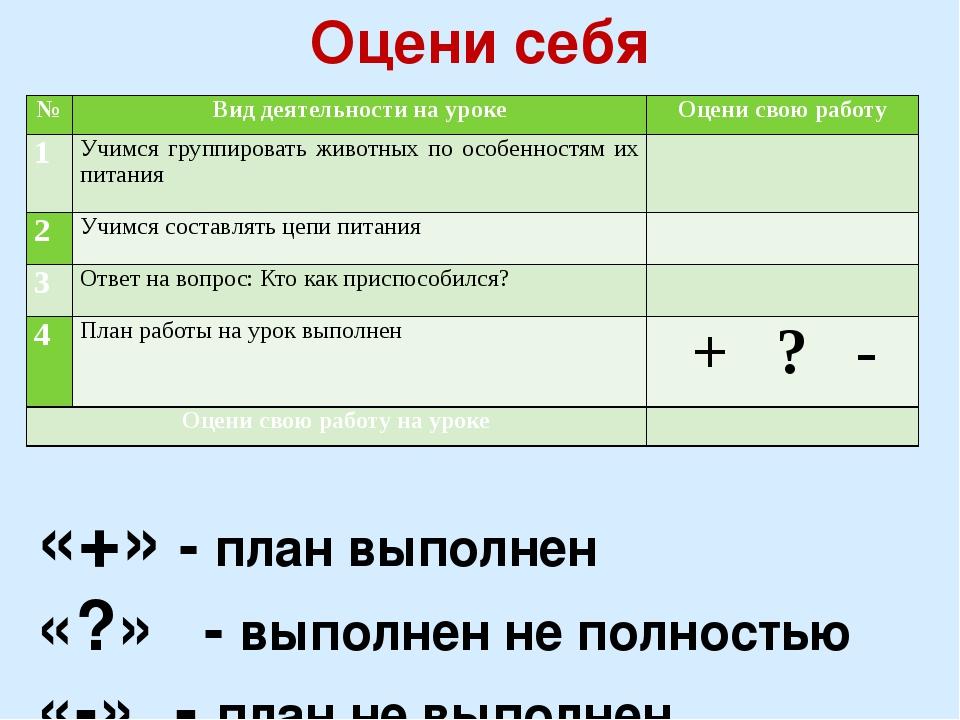 Оцени себя «+» - план выполнен «?» - выполнен не полностью «-» - план не выпо...
