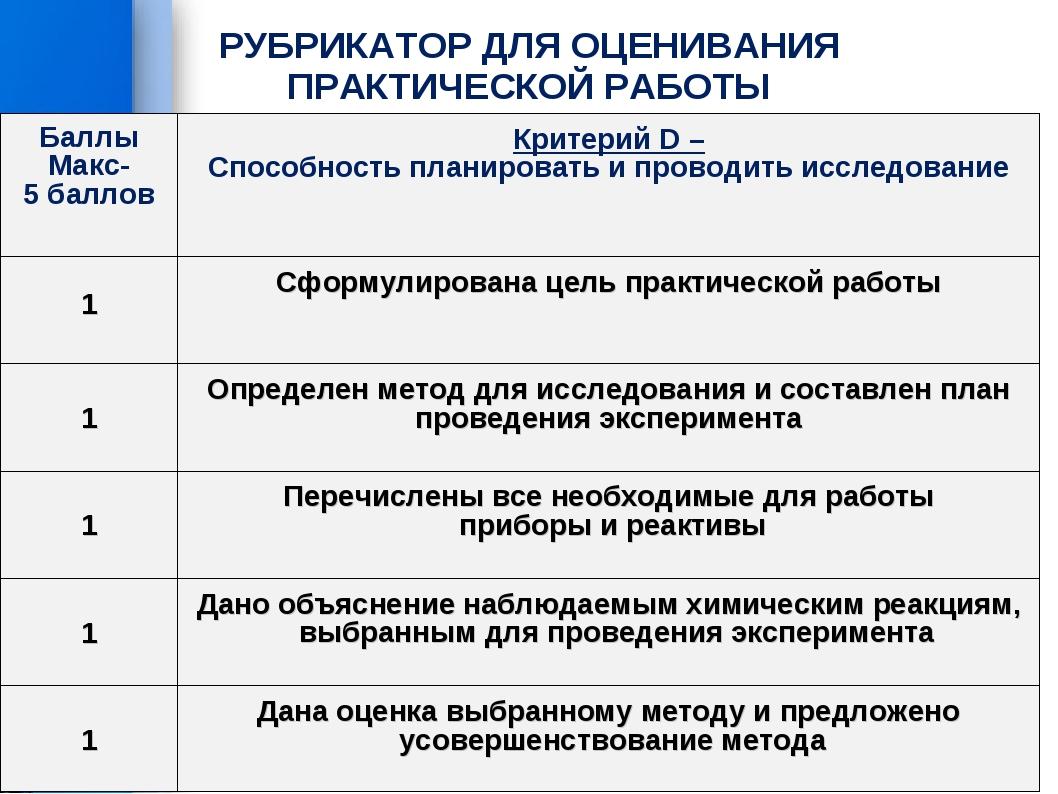 РУБРИКАТОР ДЛЯ ОЦЕНИВАНИЯ ПРАКТИЧЕСКОЙ РАБОТЫ Баллы Макс- 5 баллов Критерий...