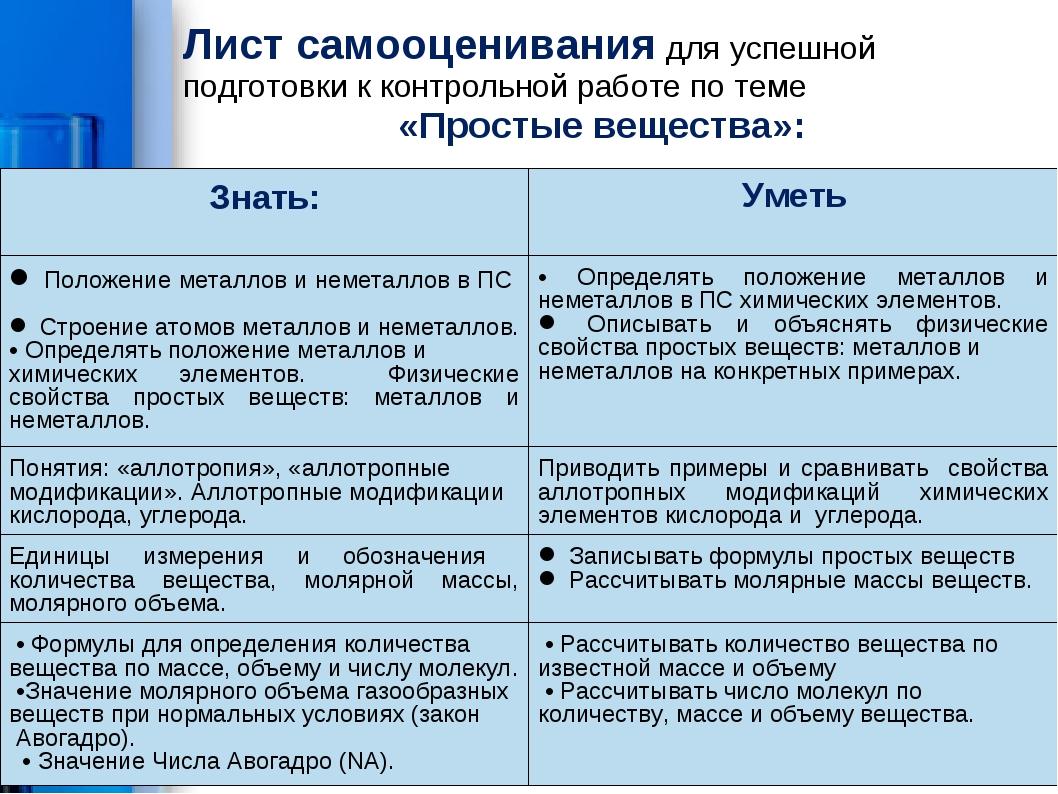 Лист самооценивания для успешной подготовки к контрольной работе по теме «Про...