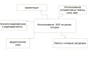 Использование ЭОР на уроках истории презентации Использование интерактивных т