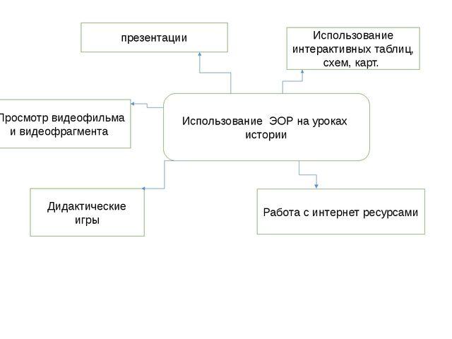 Использование ЭОР на уроках истории презентации Использование интерактивных т...
