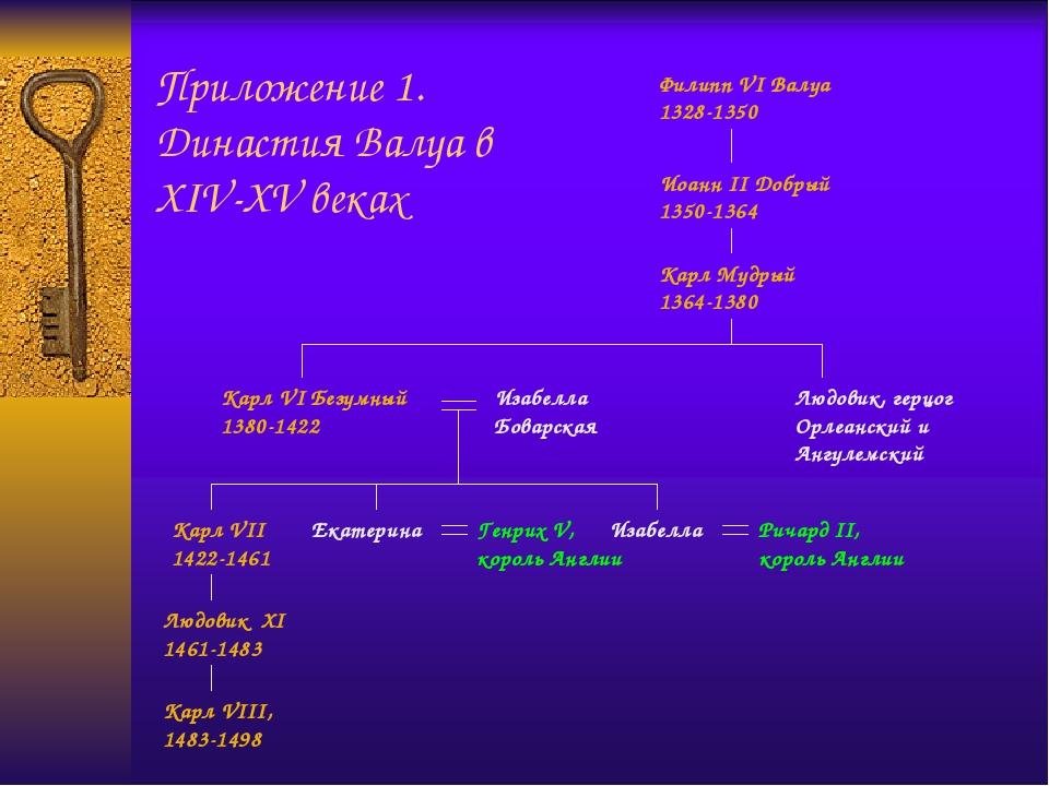 Приложение 1. Династия Валуа в XIV-XV веках Филипп VI Валуа 1328-1350 Иоанн I...