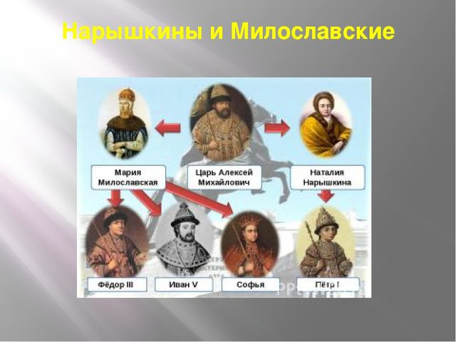 Нарышкины и Милославские