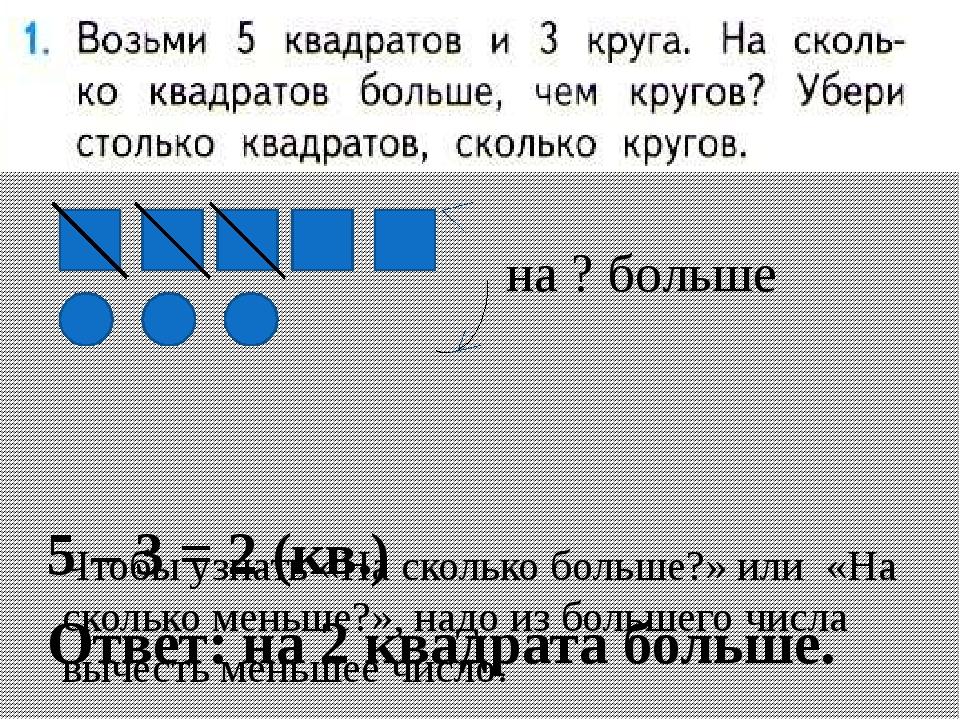 5 – 3 = 2 (кв.) Ответ: на 2 квадрата больше. Чтобы узнать «На сколько больше...