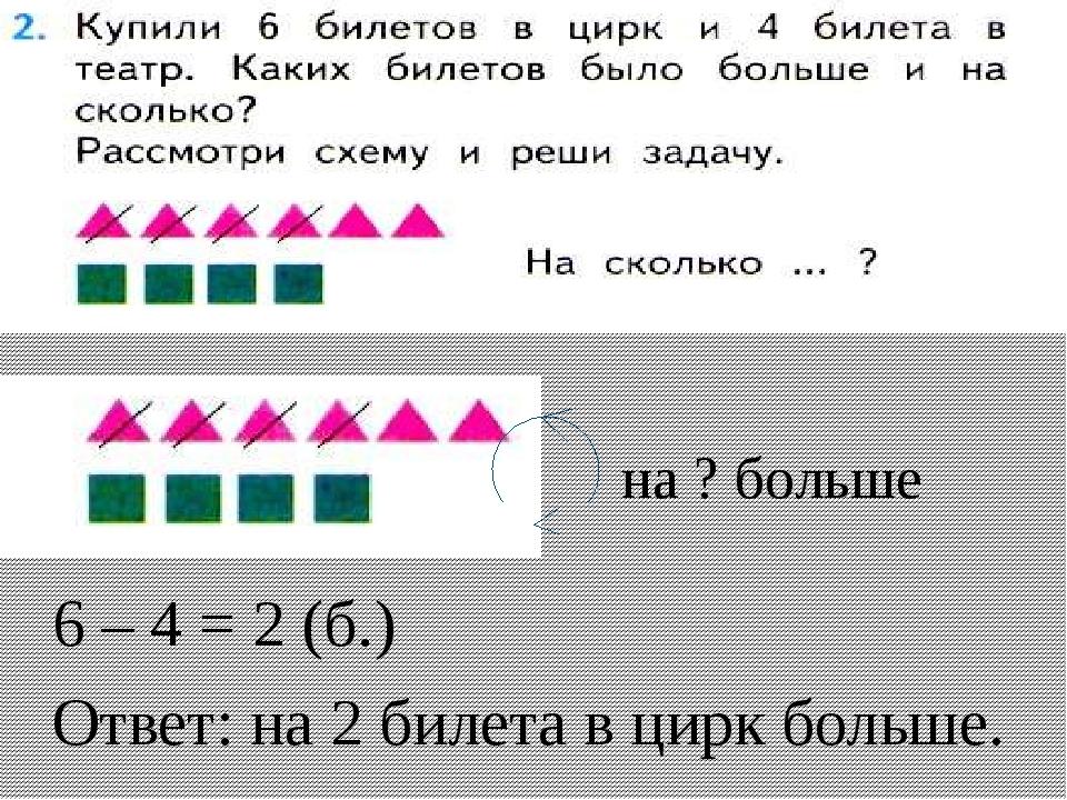 6 – 4 = 2 (б.) Ответ: на 2 билета в цирк больше. на ? больше